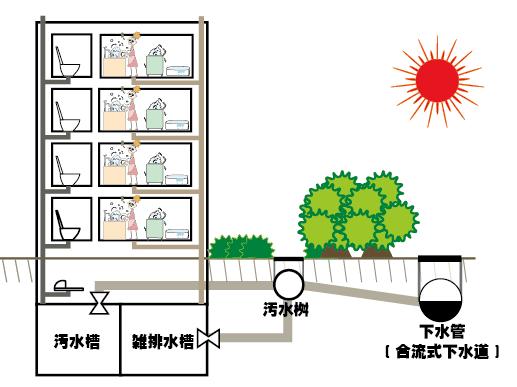 汚水槽・雑排水槽のしくみ(図)