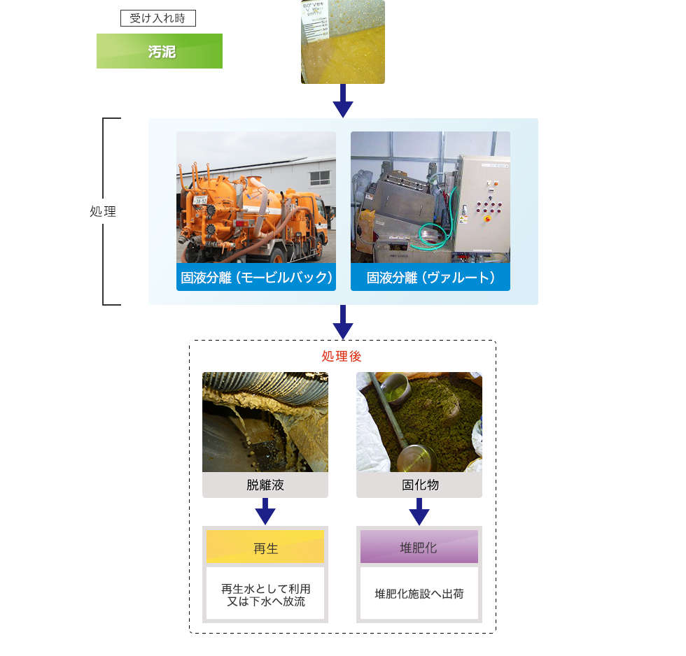図:固液分離(グリーストラップ)の処理工程フロー