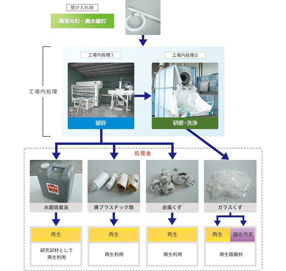 図:廃蛍光灯・廃水銀灯の処理工程フロー