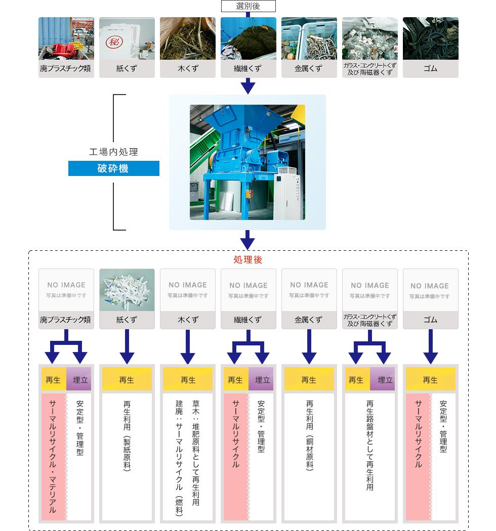 混合廃棄物(破砕)処理工程