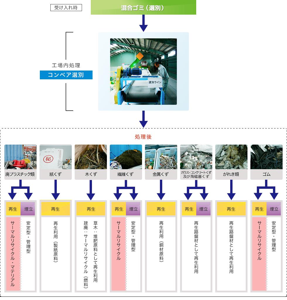 混合廃棄物(選別)処理工程