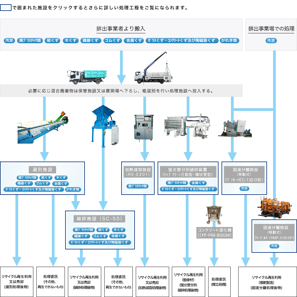 図:西原リサイクル工場 産業廃棄物処理フロー