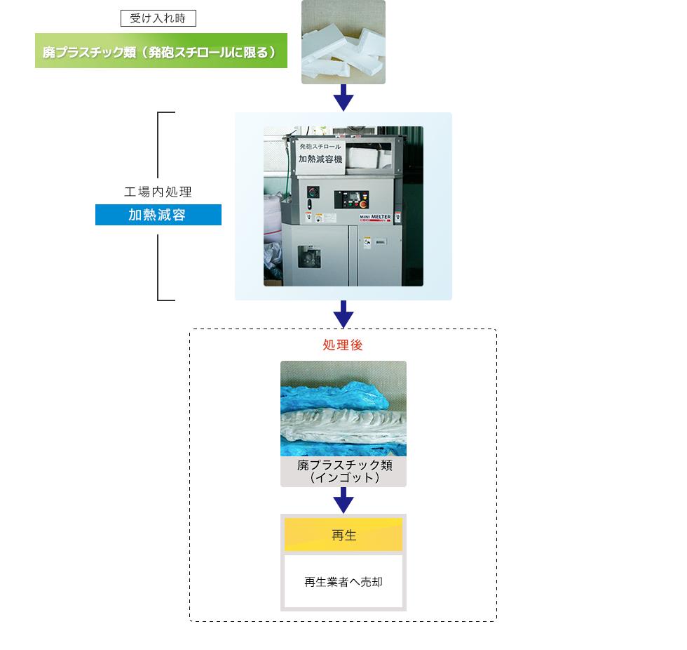 図:発泡スチロール(加熱減容)の処理工程フロー