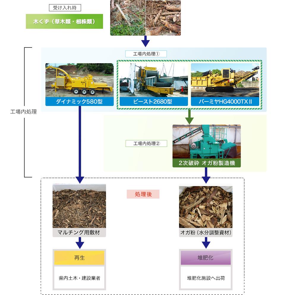 図:石川リサイクル工場木くずの処理工程フロー