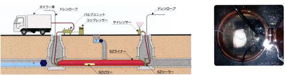 パルテムSZ工法 拡張・加熱工程:図
