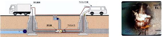 パルテムSZ工法 穿孔工程:図